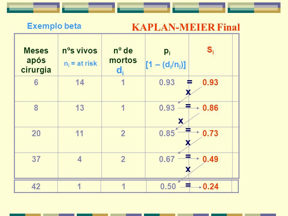 KAPLAN-MEIER Final di = x = x = x = x = Exemplo beta [1 – (di/ni)]